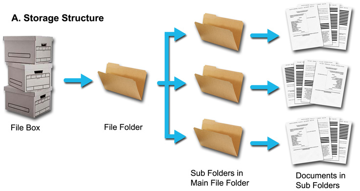 Digitaldocumentservice document scanning for Documents folder structure